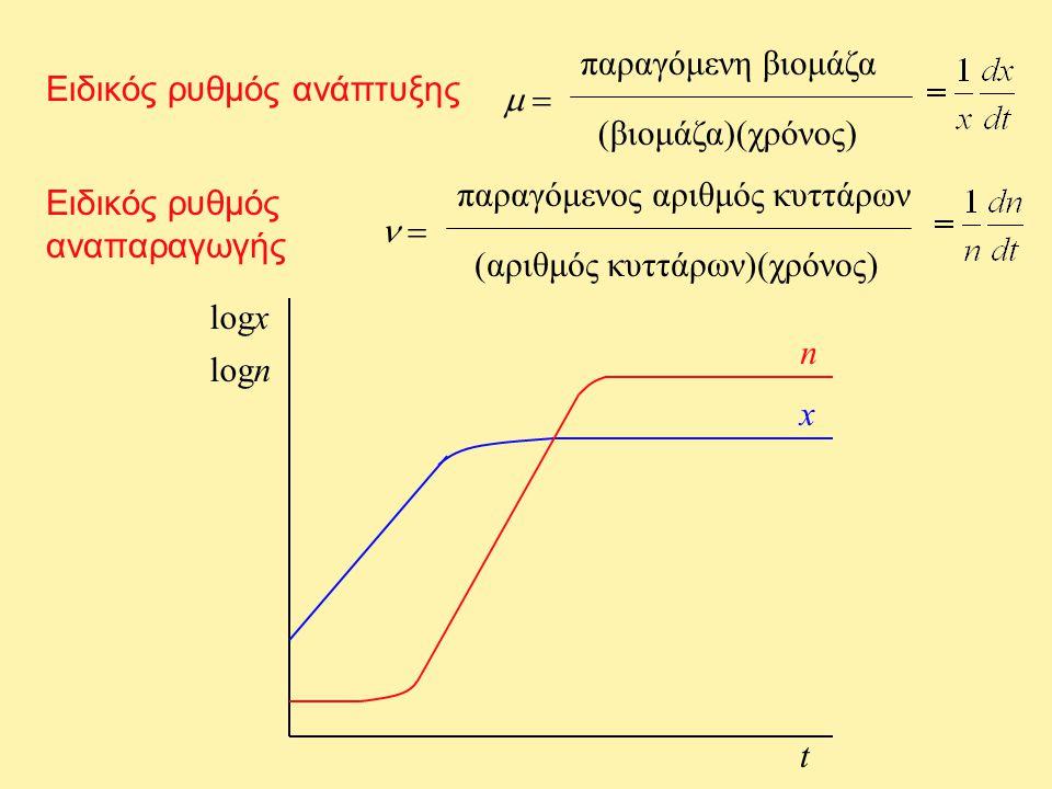 παραγόμενη βιομάζα Ειδικός ρυθμός ανάπτυξης.  = (βιομάζα)(χρόνος) παραγόμενος αριθμός κυττάρων.