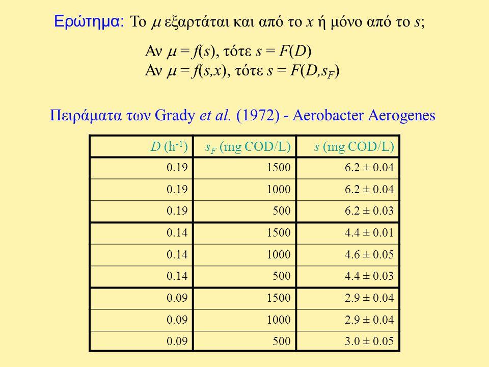Ερώτημα: Το  εξαρτάται και από το x ή μόνο από το s;