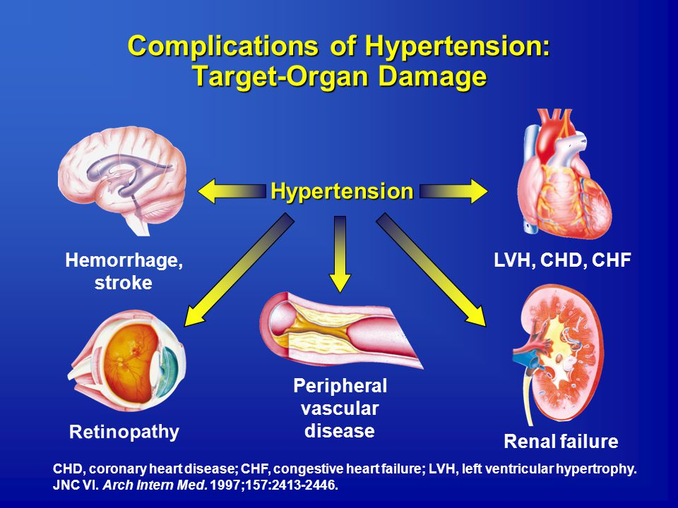 Complications of Hypertension: Target-Organ Damage
