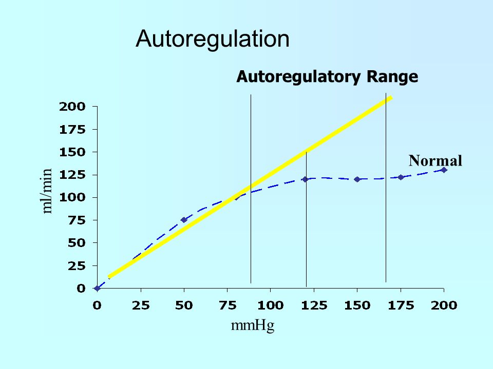 Autoregulation Autoregulatory Range Normal ml/min mmHg