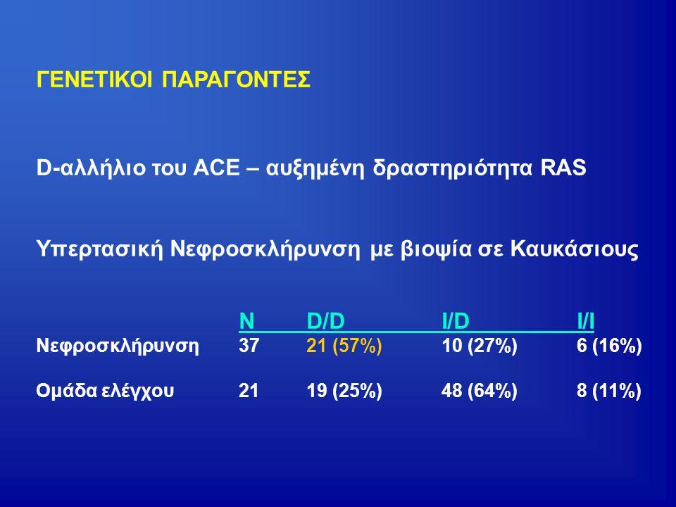 D-αλλήλιο του ACE – αυξημένη δραστηριότητα RAS