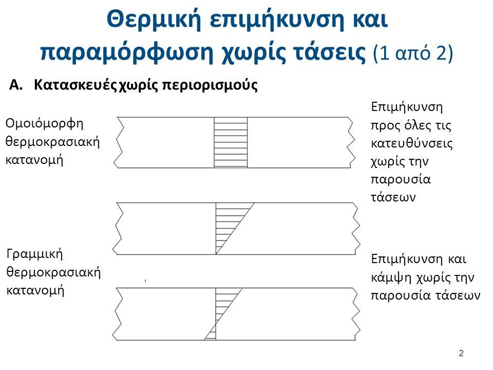 Θερμική επιμήκυνση και παραμόρφωση χωρίς τάσεις (2 από 2)