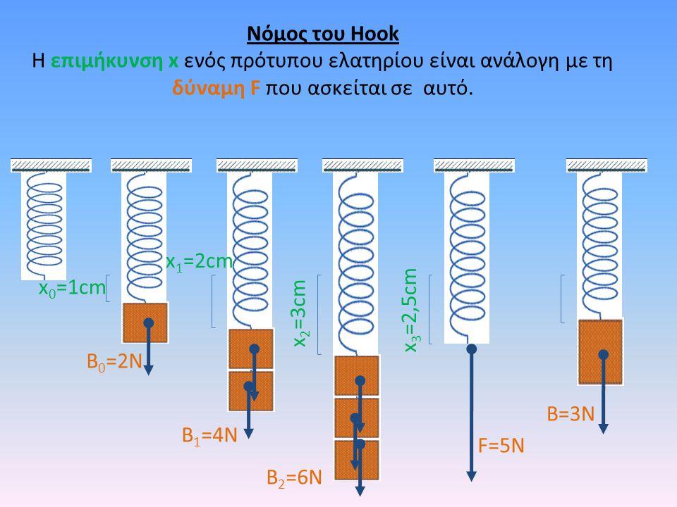 Νόμος του Hook Η επιμήκυνση x ενός πρότυπου ελατηρίου είναι ανάλογη με τη δύναμη F που ασκείται σε αυτό.