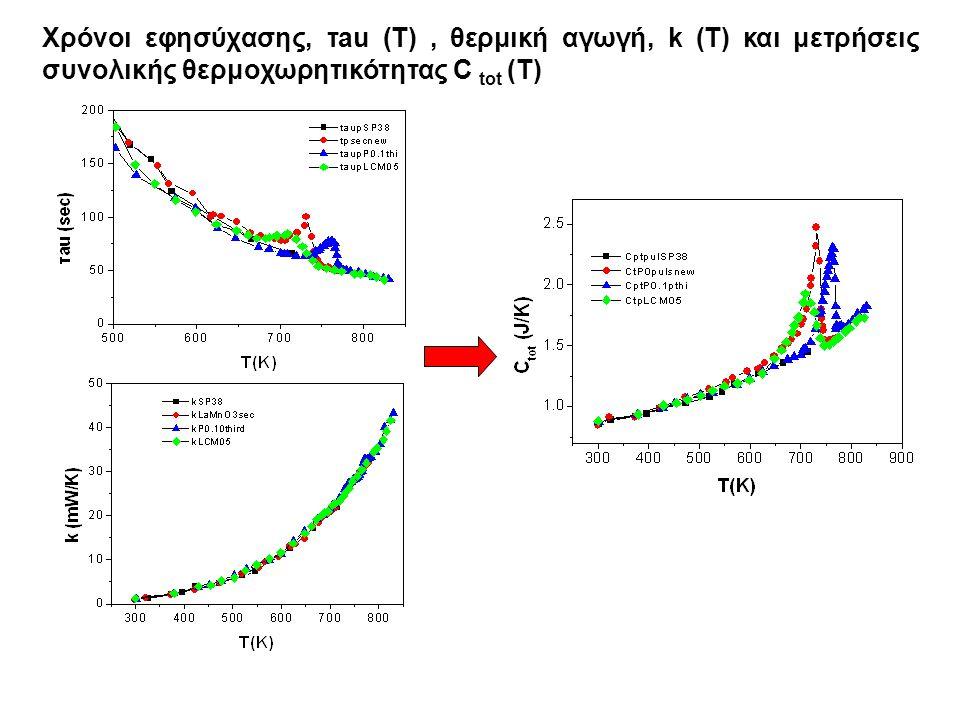 Χρόνοι εφησύχασης, τau (T) , θερμική αγωγή, k (T) και μετρήσεις συνολικής θερμοχωρητικότητας C tot (T)