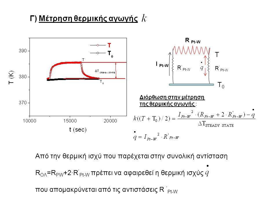 Γ) Μέτρηση θερμικής αγωγής