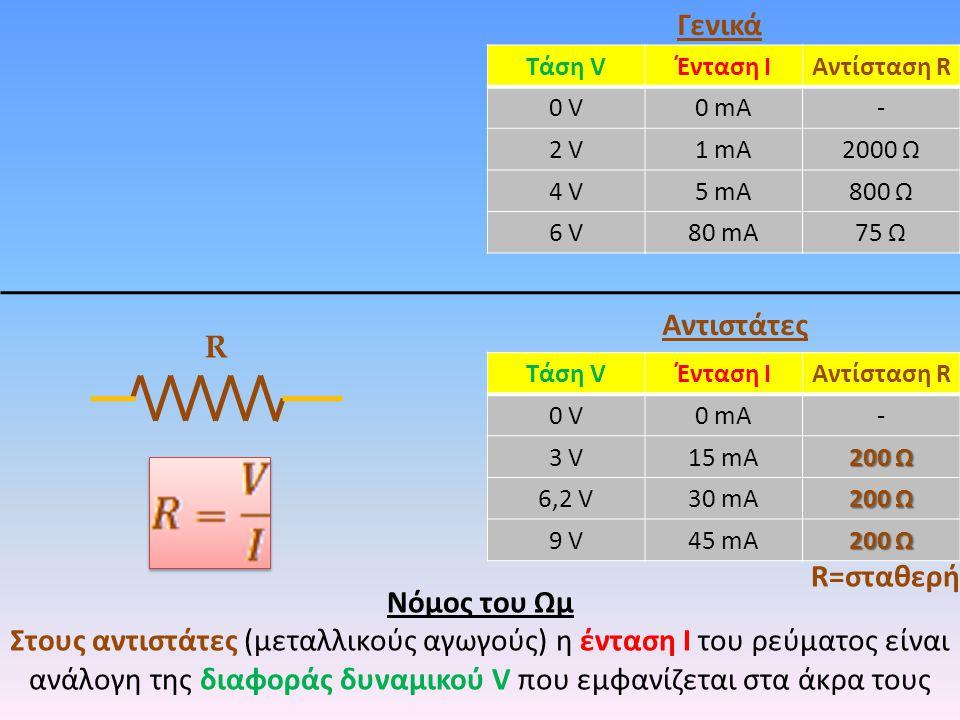 Γενικά Αντιστάτες R R=σταθερή Νόμος του Ωμ