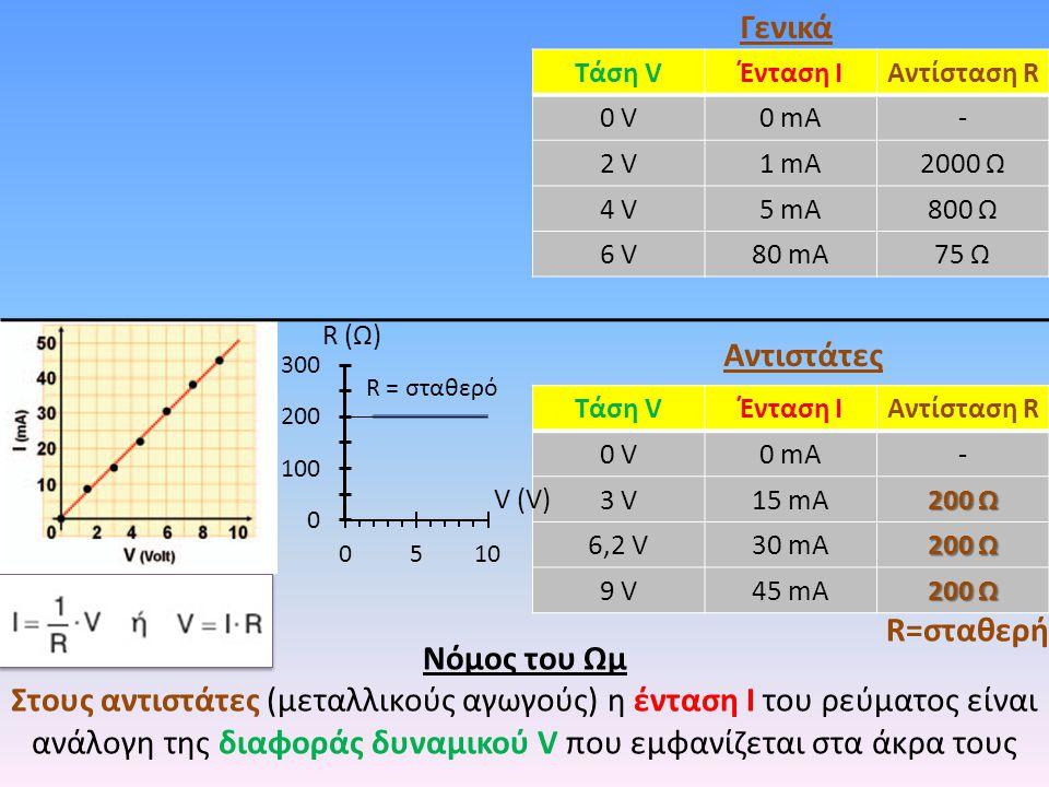 Γενικά Αντιστάτες R=σταθερή Νόμος του Ωμ