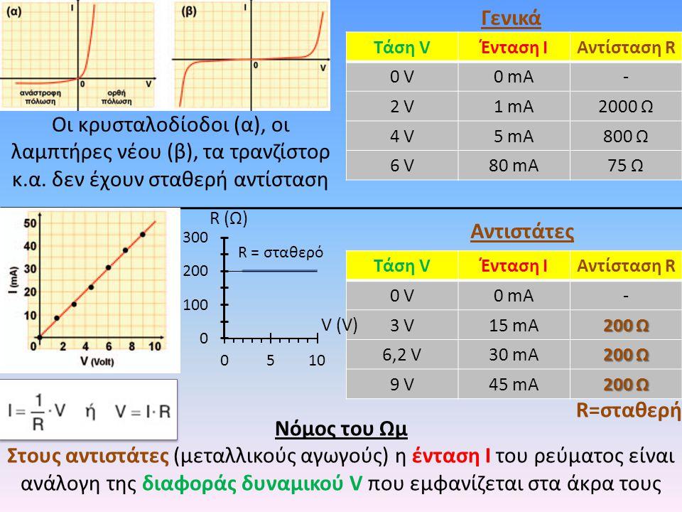 Γενικά Τάση V. Ένταση Ι. Αντίσταση R. 0 V. 0 mA. - 2 V. 1 mA. 2000 Ω. 4 V. 5 mA. 800 Ω. 6 V.