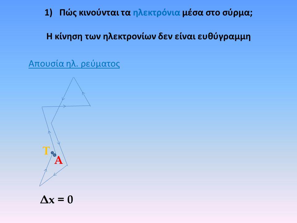 Τ Α Δx = 0 Πώς κινούνται τα ηλεκτρόνια μέσα στο σύρμα;