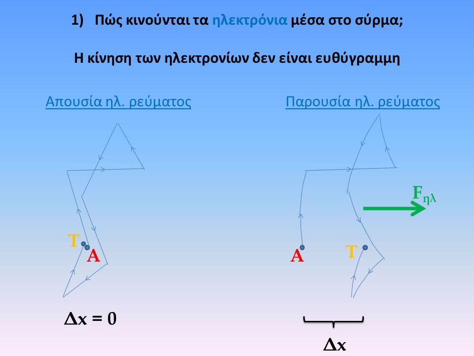 Fηλ Τ Τ Α Α Δx = 0 Δx Πώς κινούνται τα ηλεκτρόνια μέσα στο σύρμα;