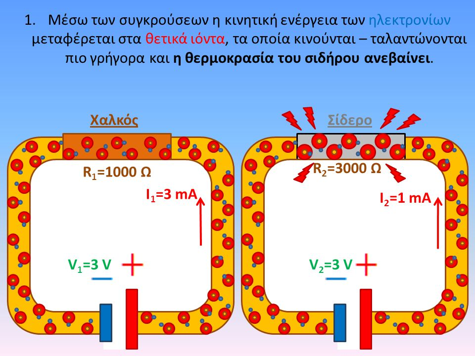 Μέσω των συγκρούσεων η κινητική ενέργεια των ηλεκτρονίων μεταφέρεται στα θετικά ιόντα, τα οποία κινούνται – ταλαντώνονται πιο γρήγορα και η θερμοκρασία του σιδήρου ανεβαίνει.