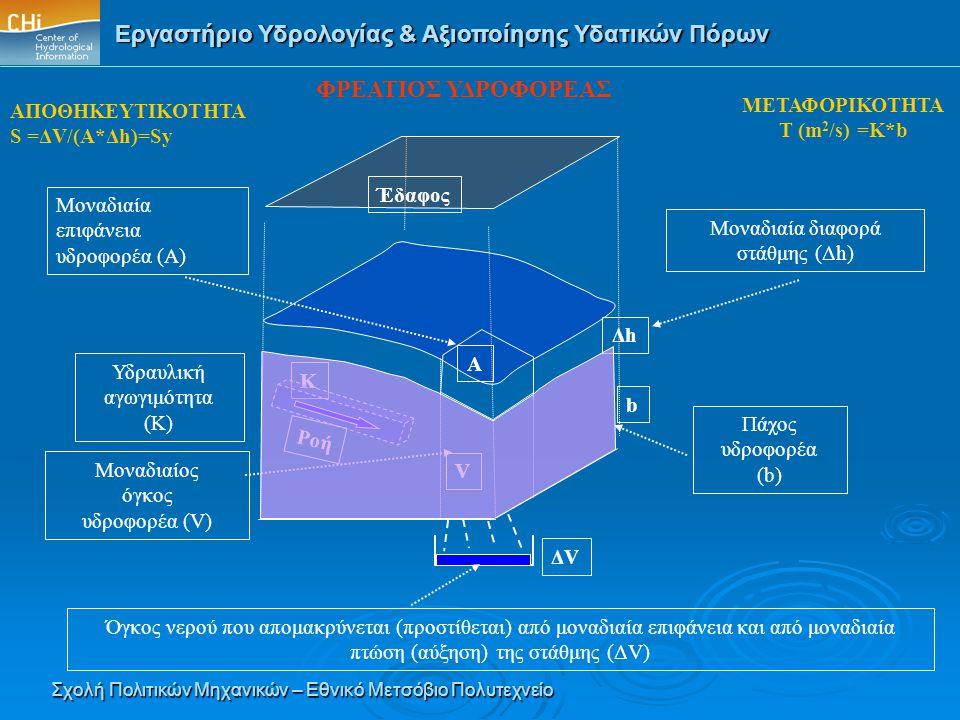 Μοναδιαία διαφορά στάθμης (Δh)