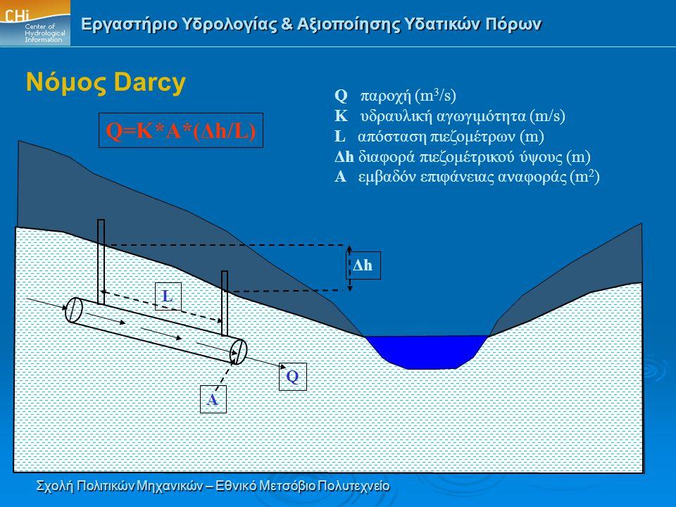 Νόμος Darcy Q=K*A*(Δh/L) Q παροχή (m3/s) K υδραυλική αγωγιμότητα (m/s)