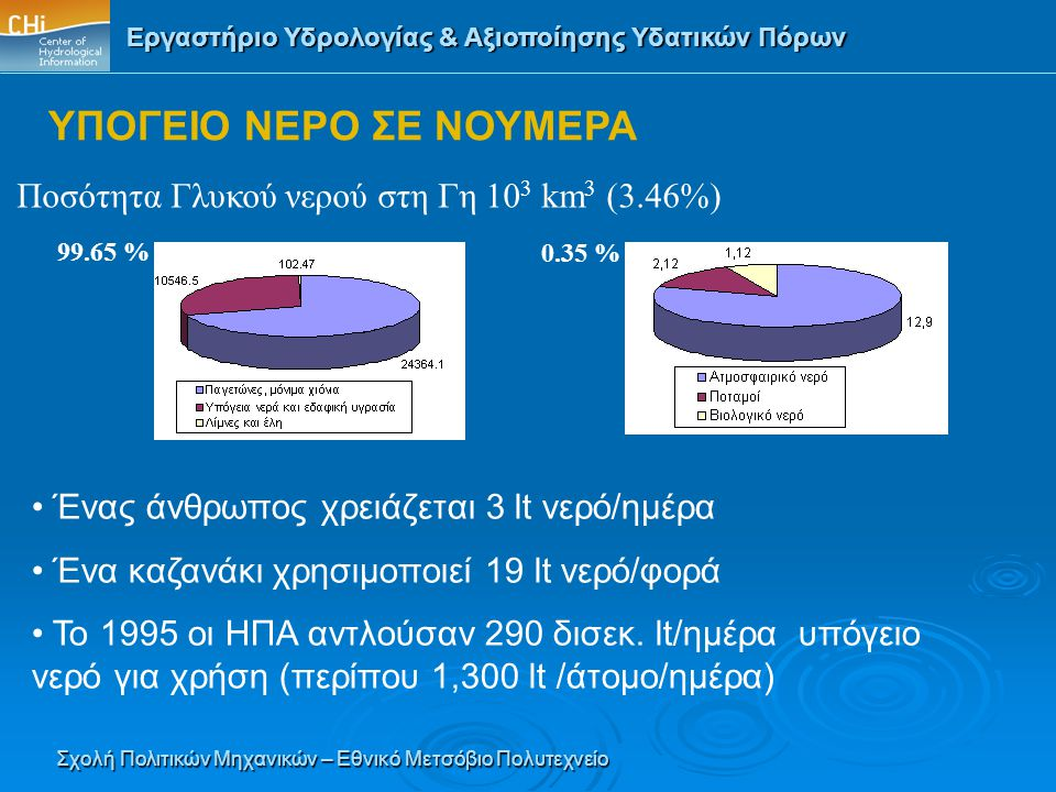 ΥΠΟΓΕΙΟ ΝΕΡΟ ΣΕ ΝΟΥΜΕΡΑ