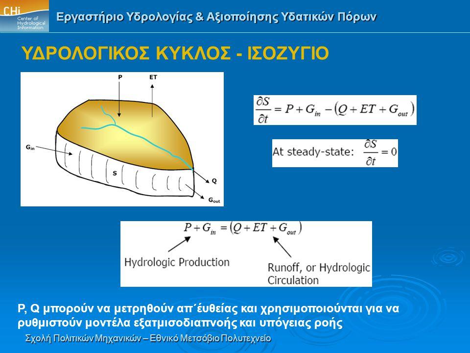 ΥΔΡΟΛΟΓΙΚΟΣ ΚΥΚΛΟΣ - ΙΣΟΖΥΓΙΟ
