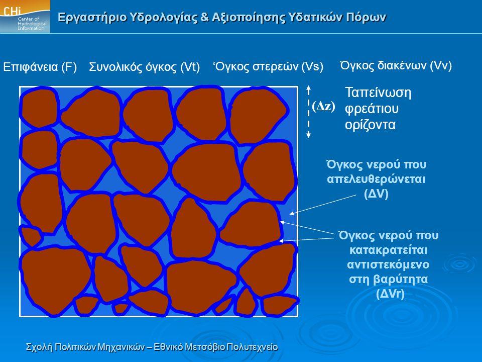 Ταπείνωση φρεάτιου (Δz) ορίζοντα Επιφάνεια (F) Συνολικός όγκος (Vt)