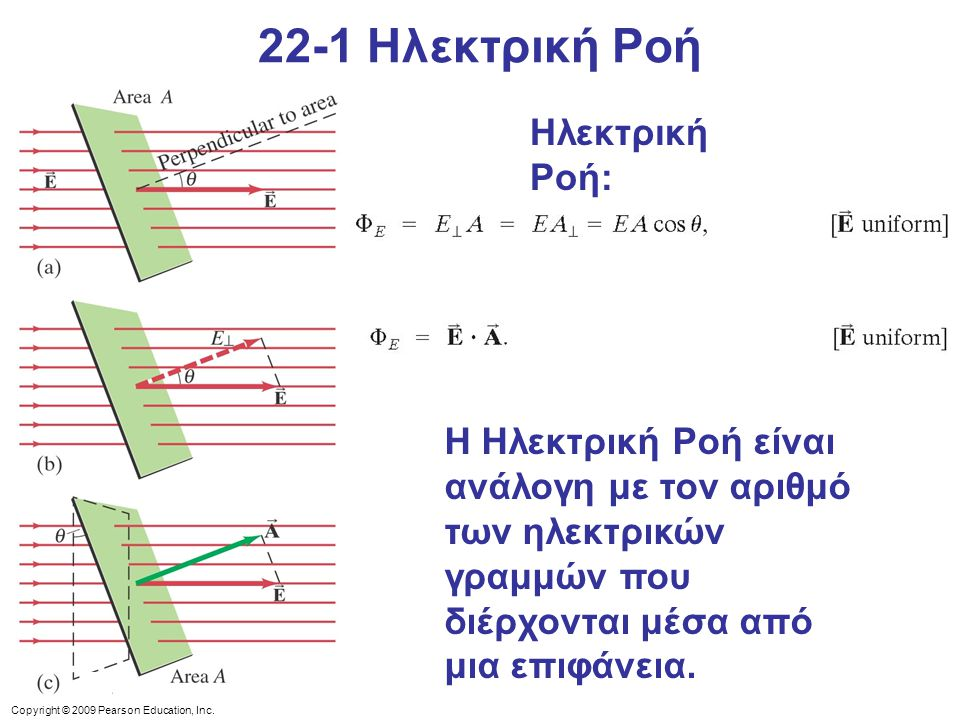 22-1 Ηλεκτρική Ροή Ηλεκτρική Ροή: