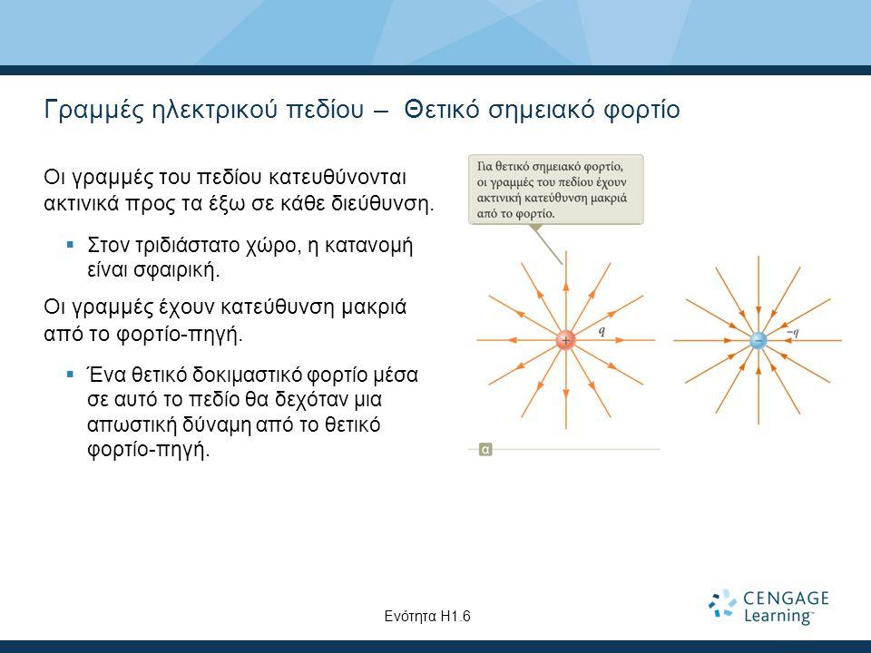 Γραμμές ηλεκτρικού πεδίου – Θετικό σημειακό φορτίο