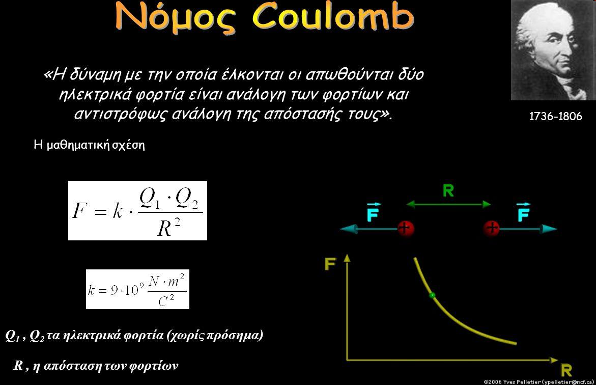 Νόμος Coulomb