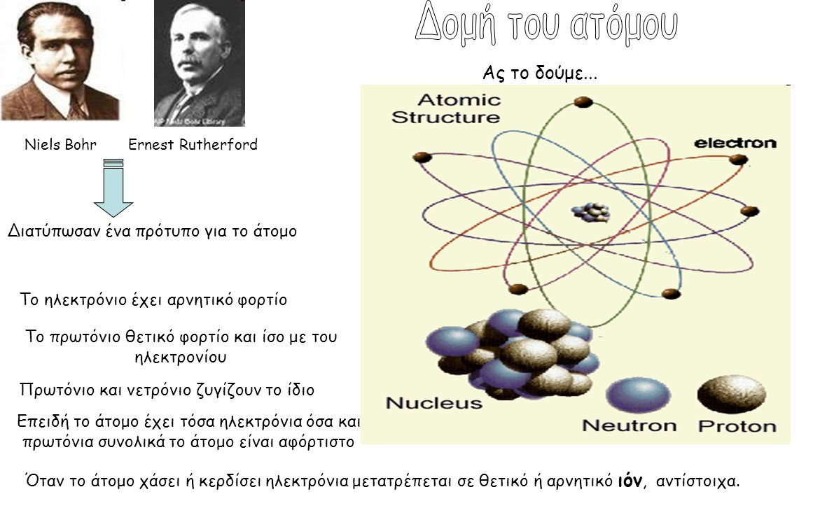 Το πρωτόνιο θετικό φορτίο και ίσο με του ηλεκτρονίου