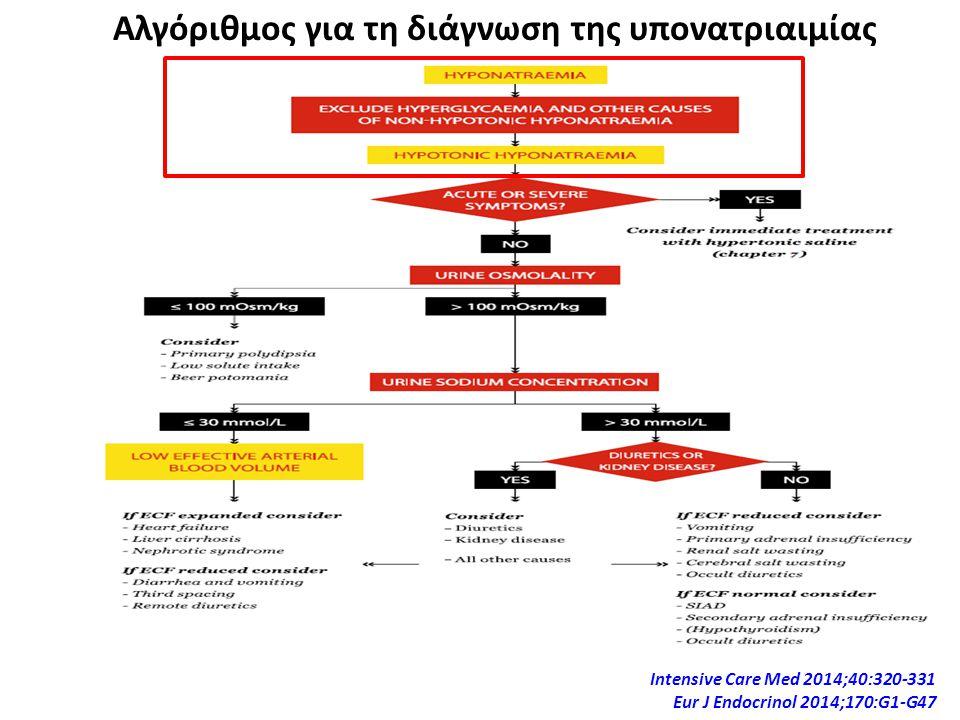 Αλγόριθμος για τη διάγνωση της υπονατριαιμίας