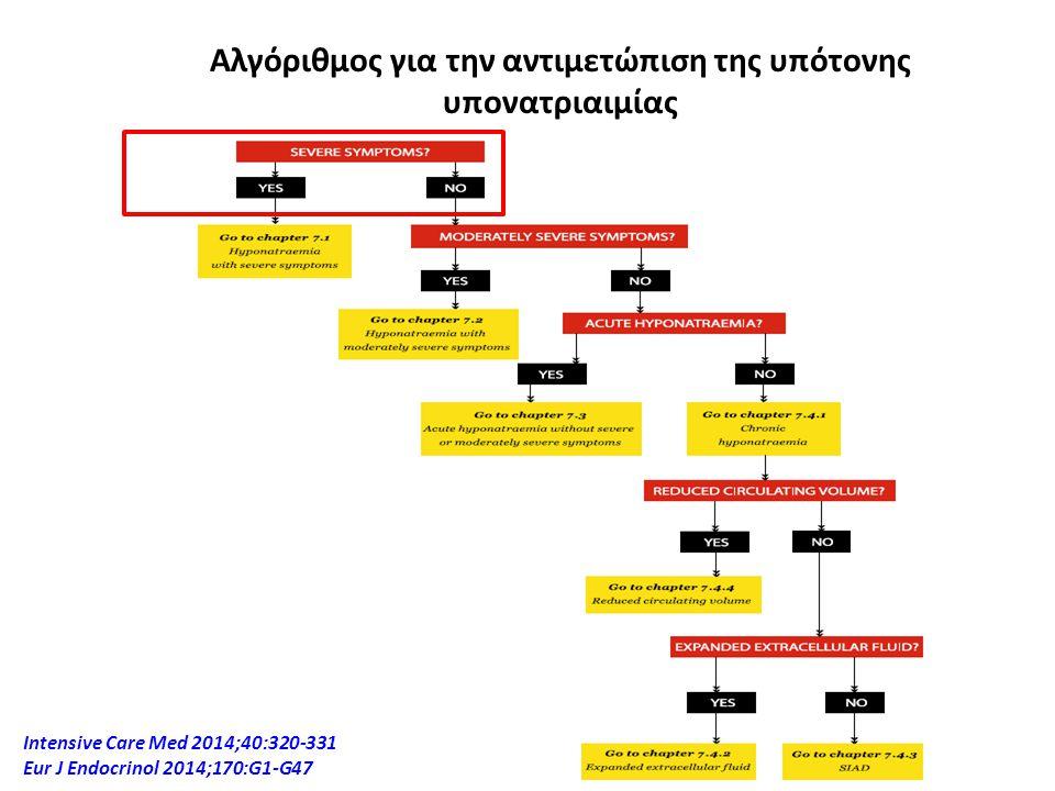 Αλγόριθμος για την αντιμετώπιση της υπότονης υπονατριαιμίας
