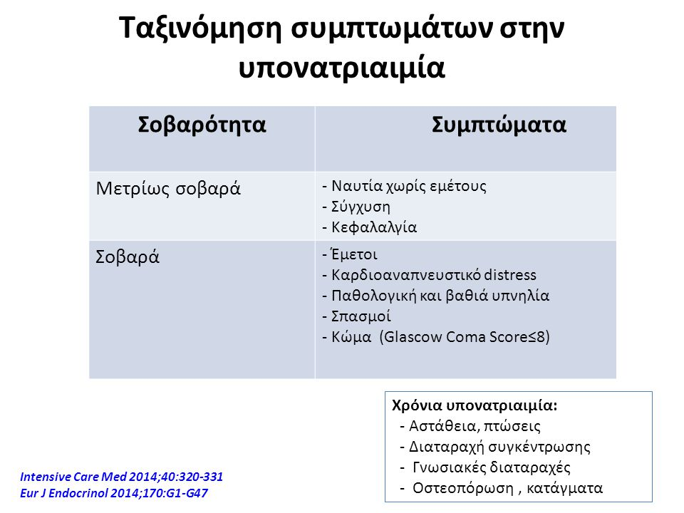 Ταξινόμηση συμπτωμάτων στην υπονατριαιμία