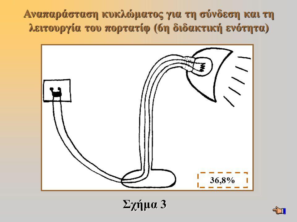 Αναπαράσταση κυκλώματος για τη σύνδεση και τη λειτουργία του πορτατίφ (6η διδακτική ενότητα)