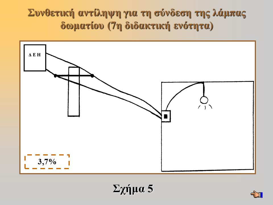 Συνθετική αντίληψη για τη σύνδεση της λάμπας δωματίου (7η διδακτική ενότητα)