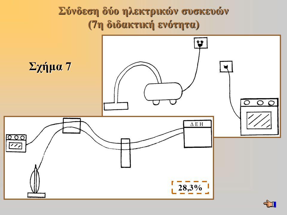 Σύνδεση δύο ηλεκτρικών συσκευών (7η διδακτική ενότητα)