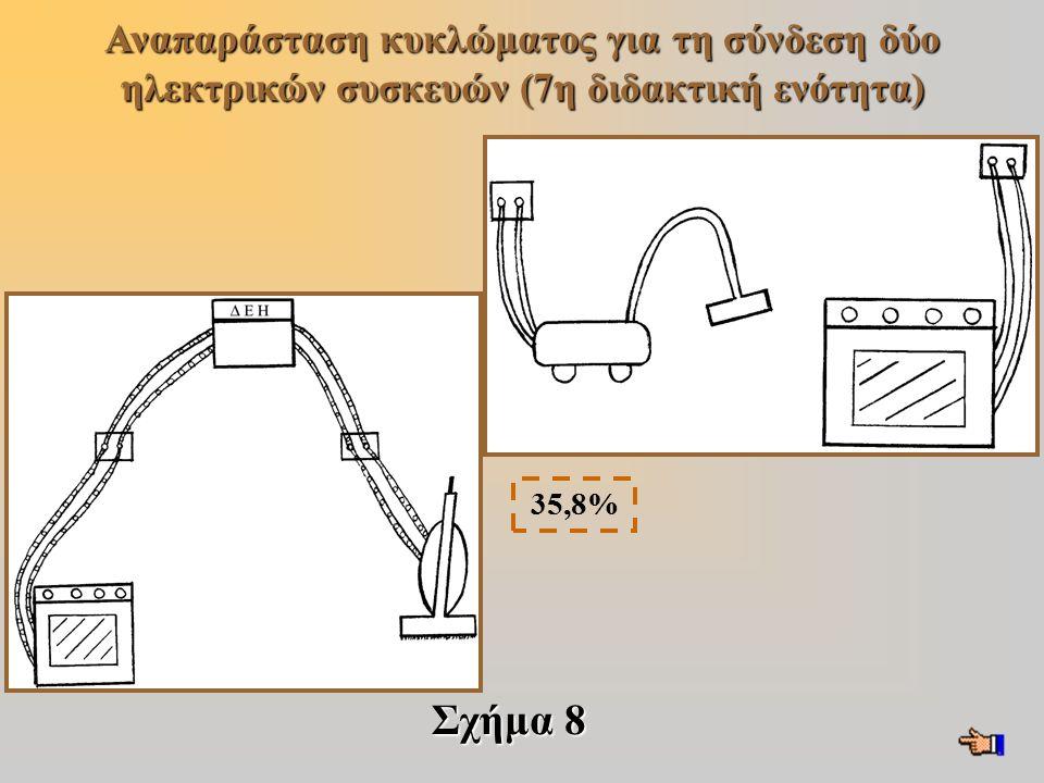Αναπαράσταση κυκλώματος για τη σύνδεση δύο ηλεκτρικών συσκευών (7η διδακτική ενότητα)