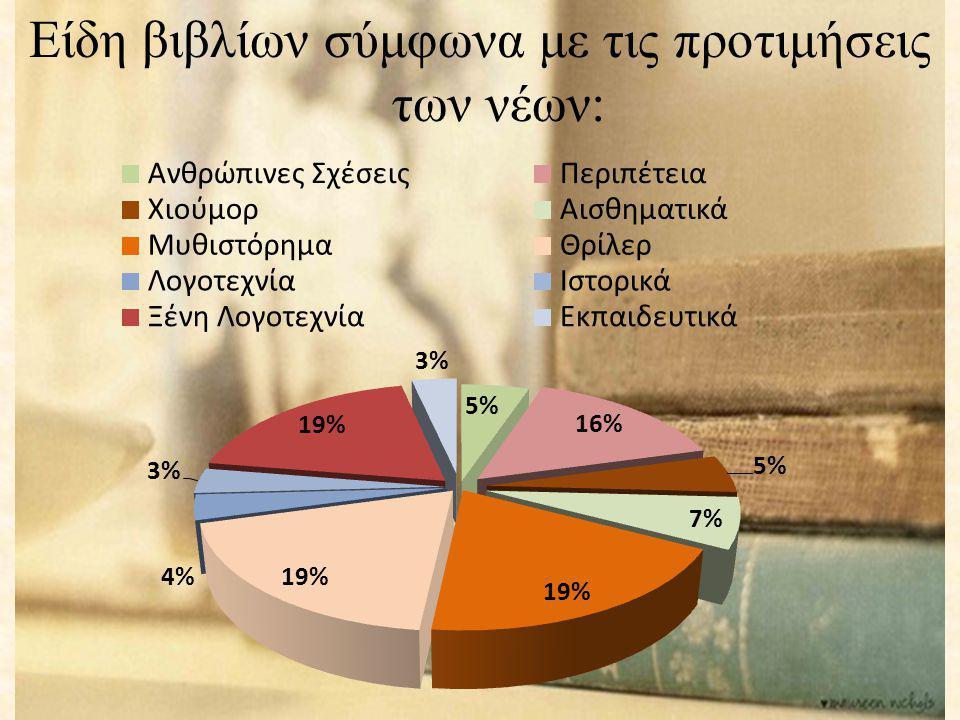 Είδη βιβλίων σύμφωνα με τις προτιμήσεις των νέων: