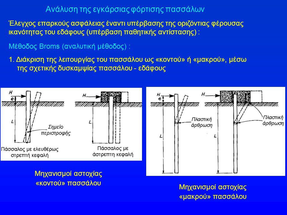 Ανάλυση της εγκάρσιας φόρτισης πασσάλων