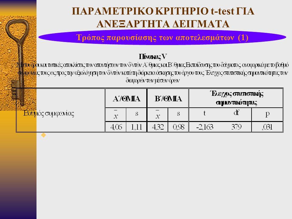 ΠΑΡΑΜΕΤΡΙΚΟ ΚΡΙΤΗΡΙΟ t-test ΓΙΑ ΑΝΕΞΑΡΤΗΤΑ ΔΕΙΓΜΑΤΑ