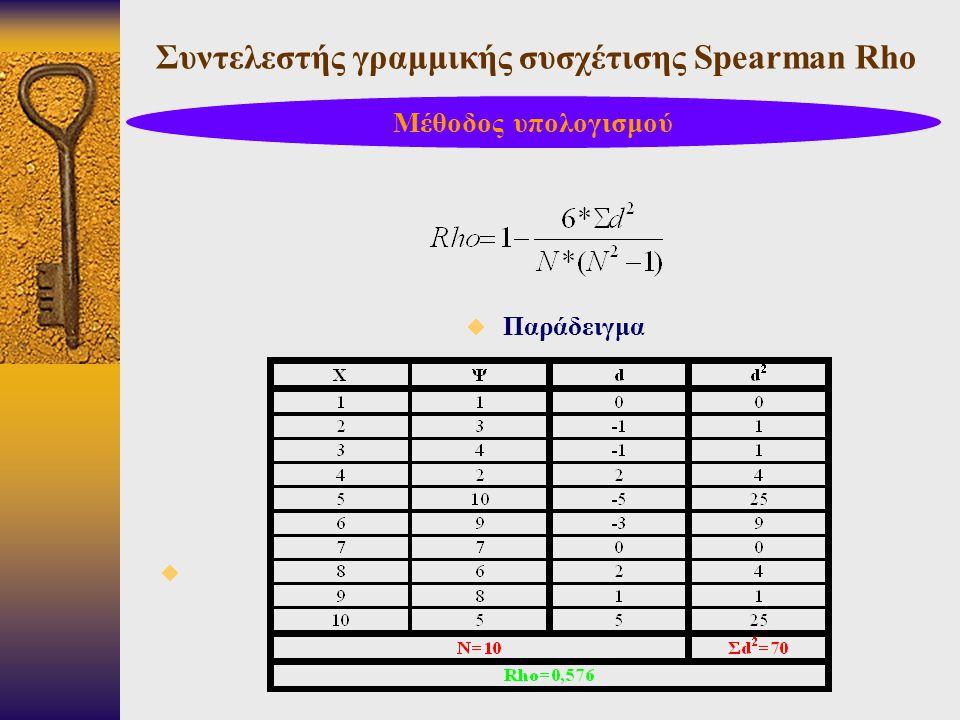 Συντελεστής γραμμικής συσχέτισης Spearman Rho