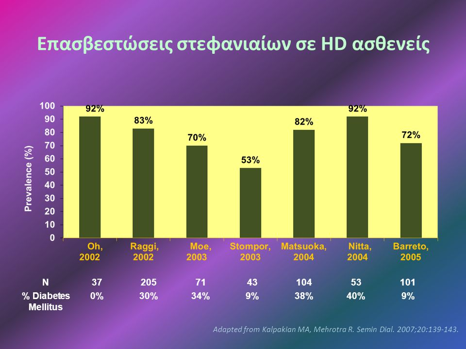 Eπασβεστώσεις στεφανιαίων σε HD ασθενείς