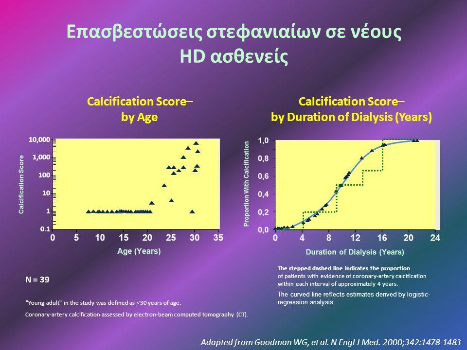 Επασβεστώσεις στεφανιαίων σε νέους HD ασθενείς