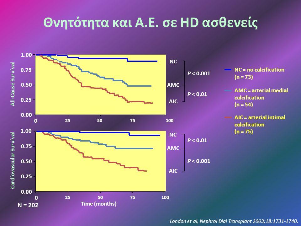 Θνητότητα και Α.Ε. σε HD ασθενείς