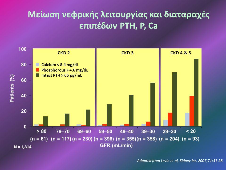 Μείωση νεφρικής λειτουργίας και διαταραχές επιπέδων PTH, P, Ca