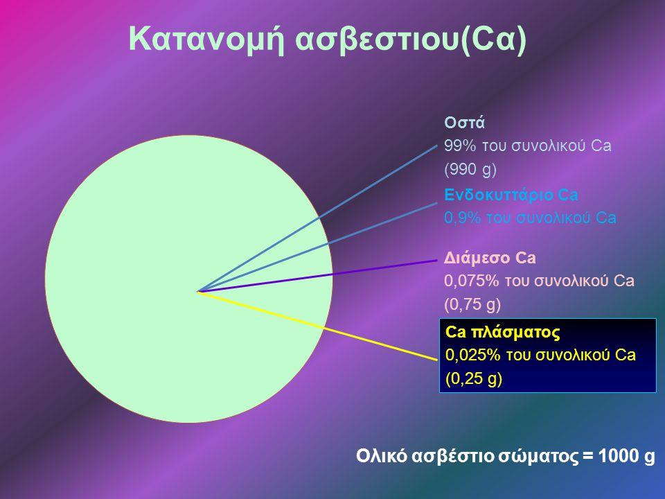Κατανομή ασβεστιου(Cα)