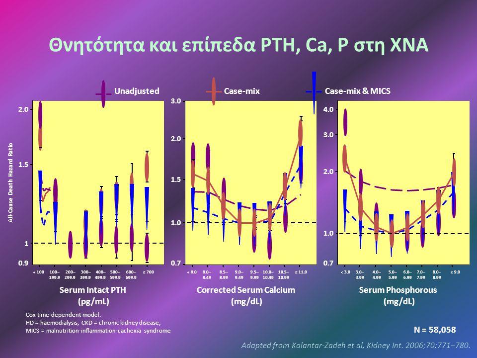 Θνητότητα και επίπεδα PTH, Ca, P στη ΧΝΑ