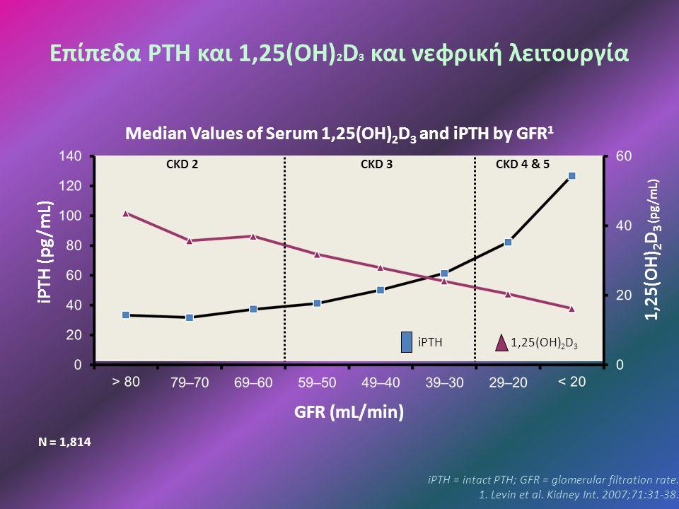 Επίπεδα PTH και 1,25(ΟΗ)2D3 και νεφρική λειτουργία