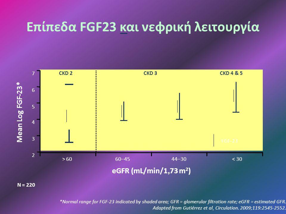 Επίπεδα FGF23 και νεφρική λειτουργία