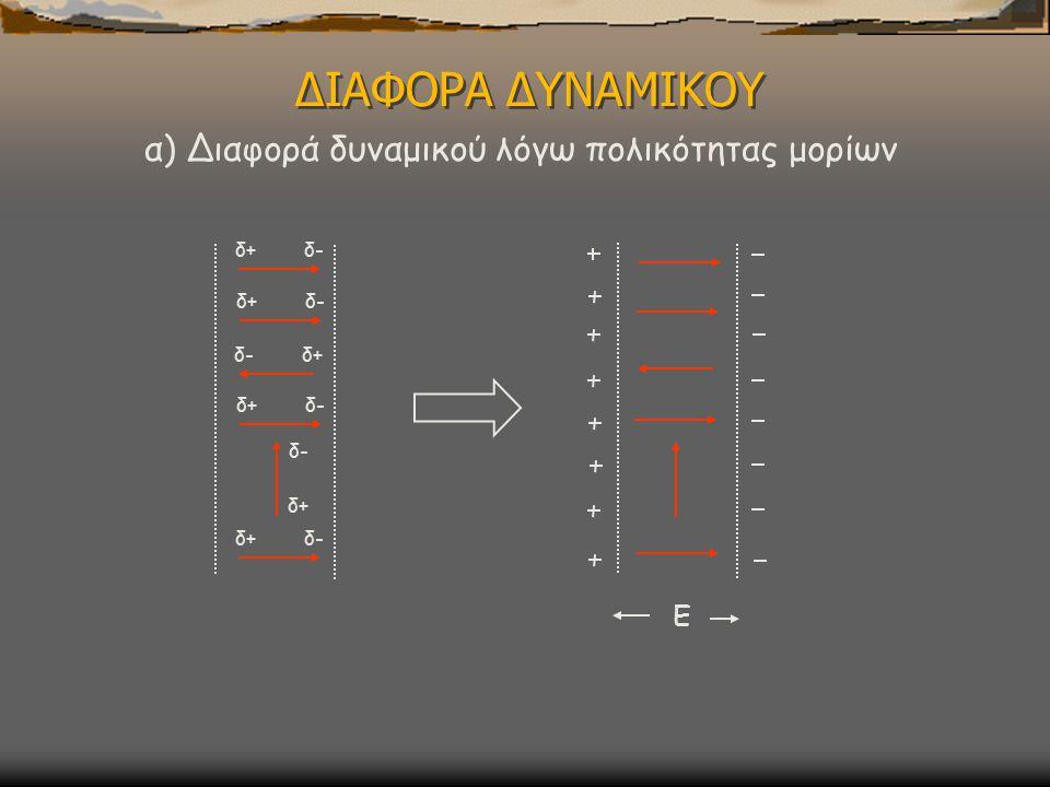 ΔΙΑΦΟΡΑ ΔΥΝΑΜΙΚΟΥ α) Διαφορά δυναμικού λόγω πολικότητας μορίων Ε δ+ δ-