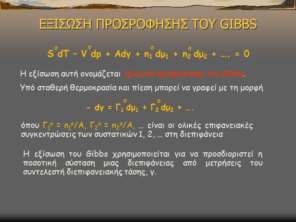 ΕΞΙΣΩΣΗ ΠΡΟΣΡΟΦΗΣΗΣ ΤΟΥ GIBBS