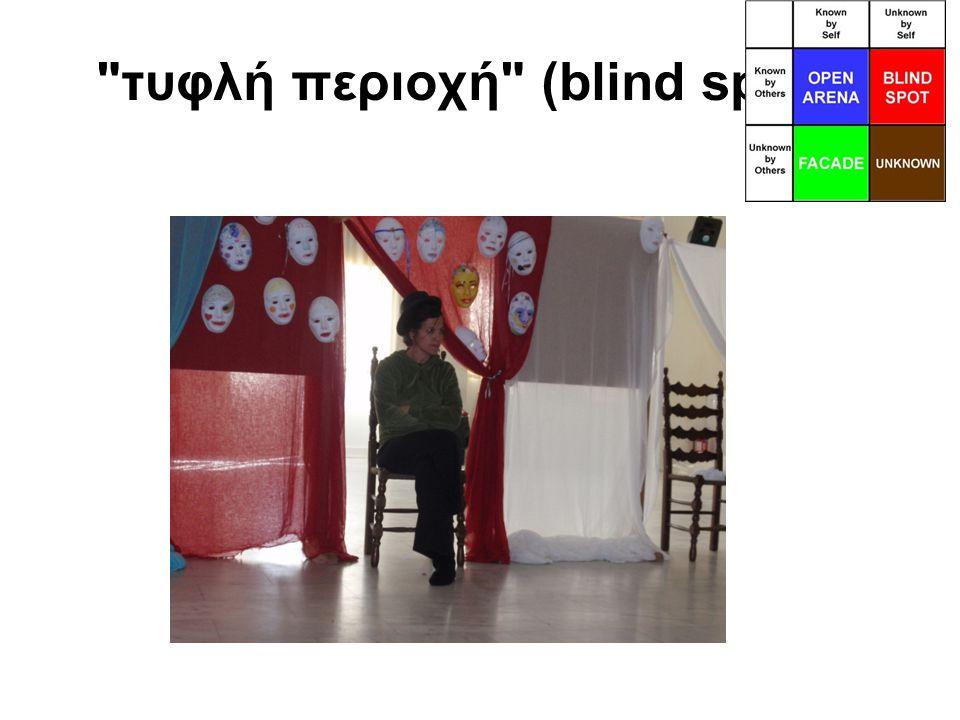 τυφλή περιοχή (blind spot)