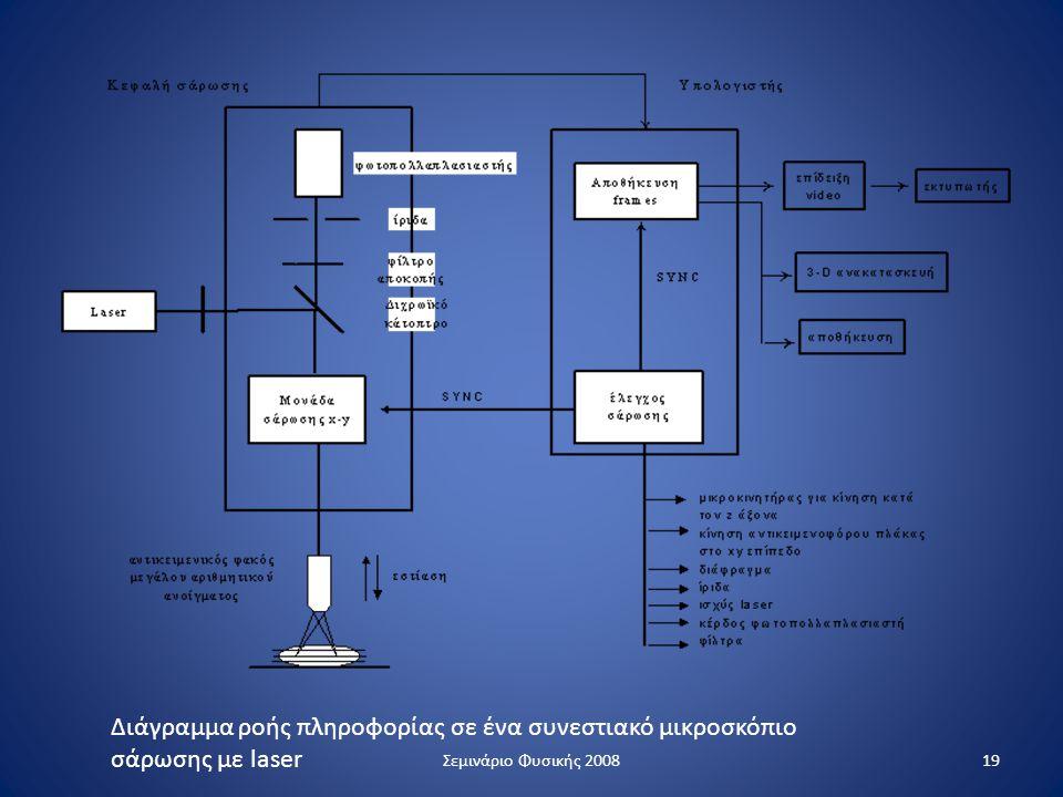 Διάγραμμα ροής πληροφορίας σε ένα συνεστιακό μικροσκόπιο σάρωσης με laser