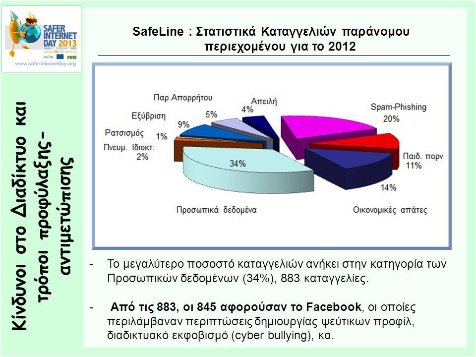 SafeLine : Στατιστικά Καταγγελιών παράνομου περιεχομένου για το 2012