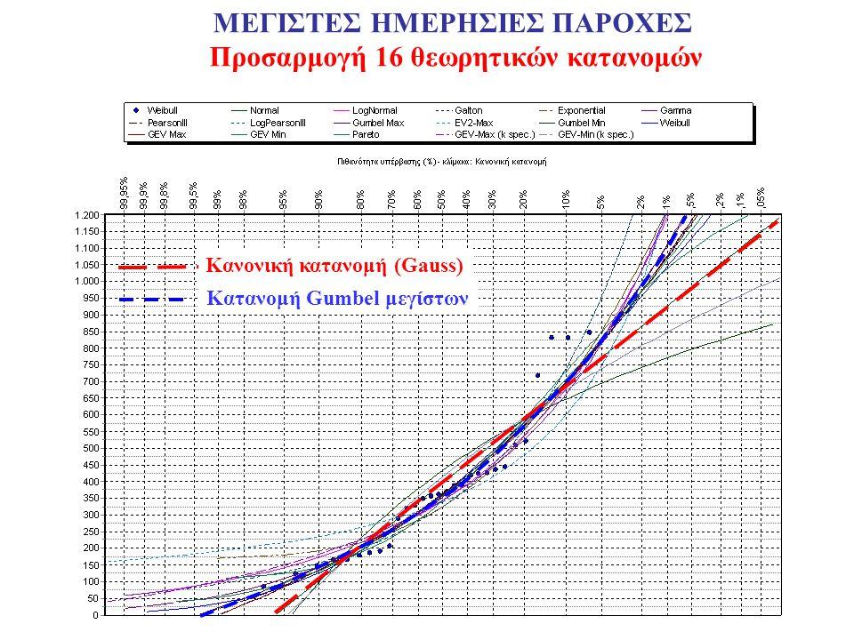 ΜΕΓΙΣΤΕΣ ΗΜΕΡΗΣΙΕΣ ΠΑΡΟΧΕΣ Προσαρμογή 16 θεωρητικών κατανομών