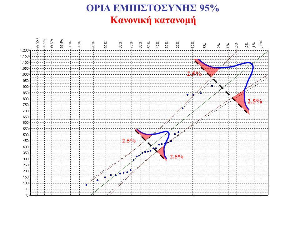 ΟΡΙΑ ΕΜΠΙΣΤΟΣΥΝΗΣ 95% Κανονική κατανομή